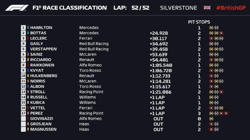 F1 2019 classifica gara GP GRAN BRETAGNA