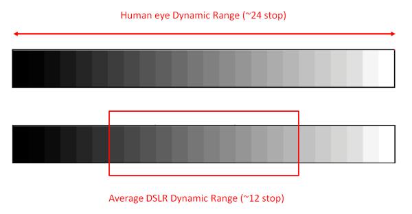 gamma dinamica fotografia in fotocamera