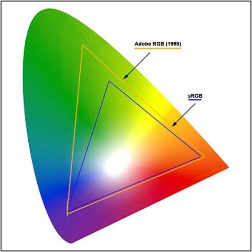 spazio di colore AdobeRGB e sRGB