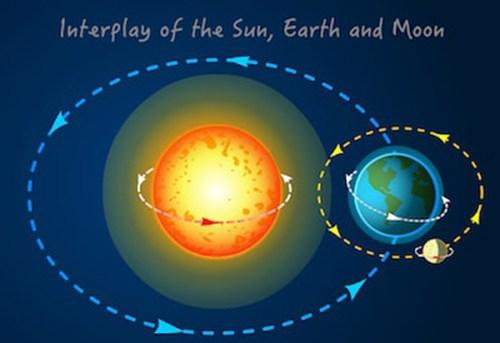 luce del sole e movimenti di rotazione e rivoluzione