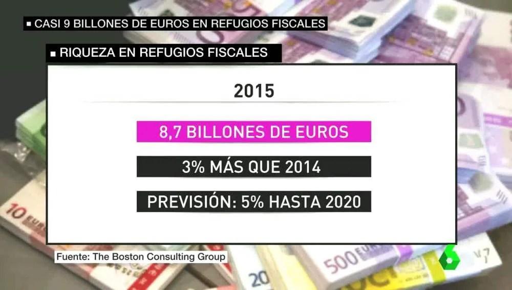 Resultado de imagen de refugios fiscales