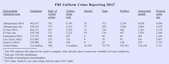 FBI Data 2013