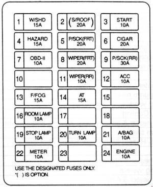 1998–2006 Kia Sedona  Carnival Fuse Box Diagram » Fuse