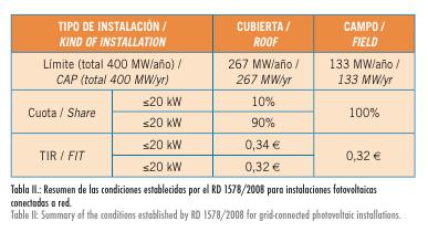 Tabla II. Resumen de las condiciones establecidas por el RD 1578:2008 para instalaciones fotovoltaicas conectadas a red.