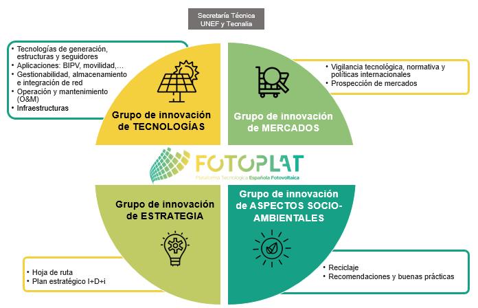 FOTOPLAT - Grupos de innovación 2021