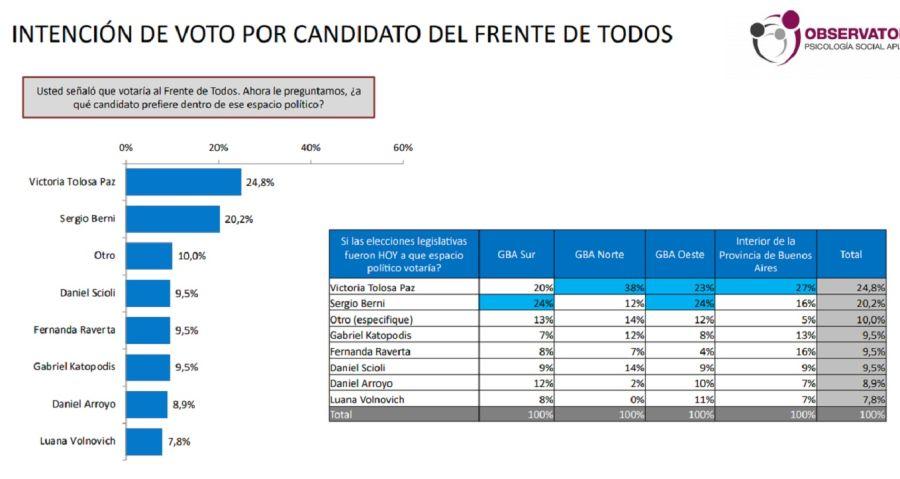 Encuesta provincia de Buenos Aires Elecciones 2021