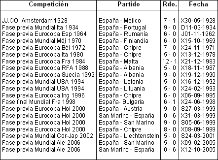 Tabla de supergoleadas