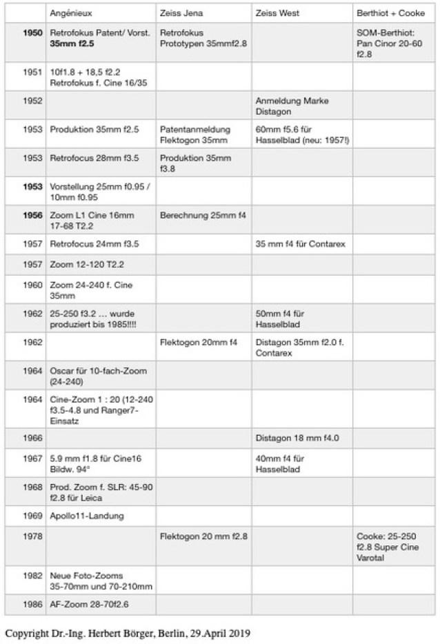 Zeit-Tabelle Angénieux