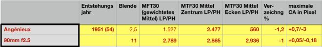 Tabellen-Beispiel Auflösung
