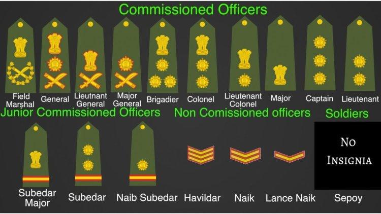 इंडियन आर्मी रैक्स