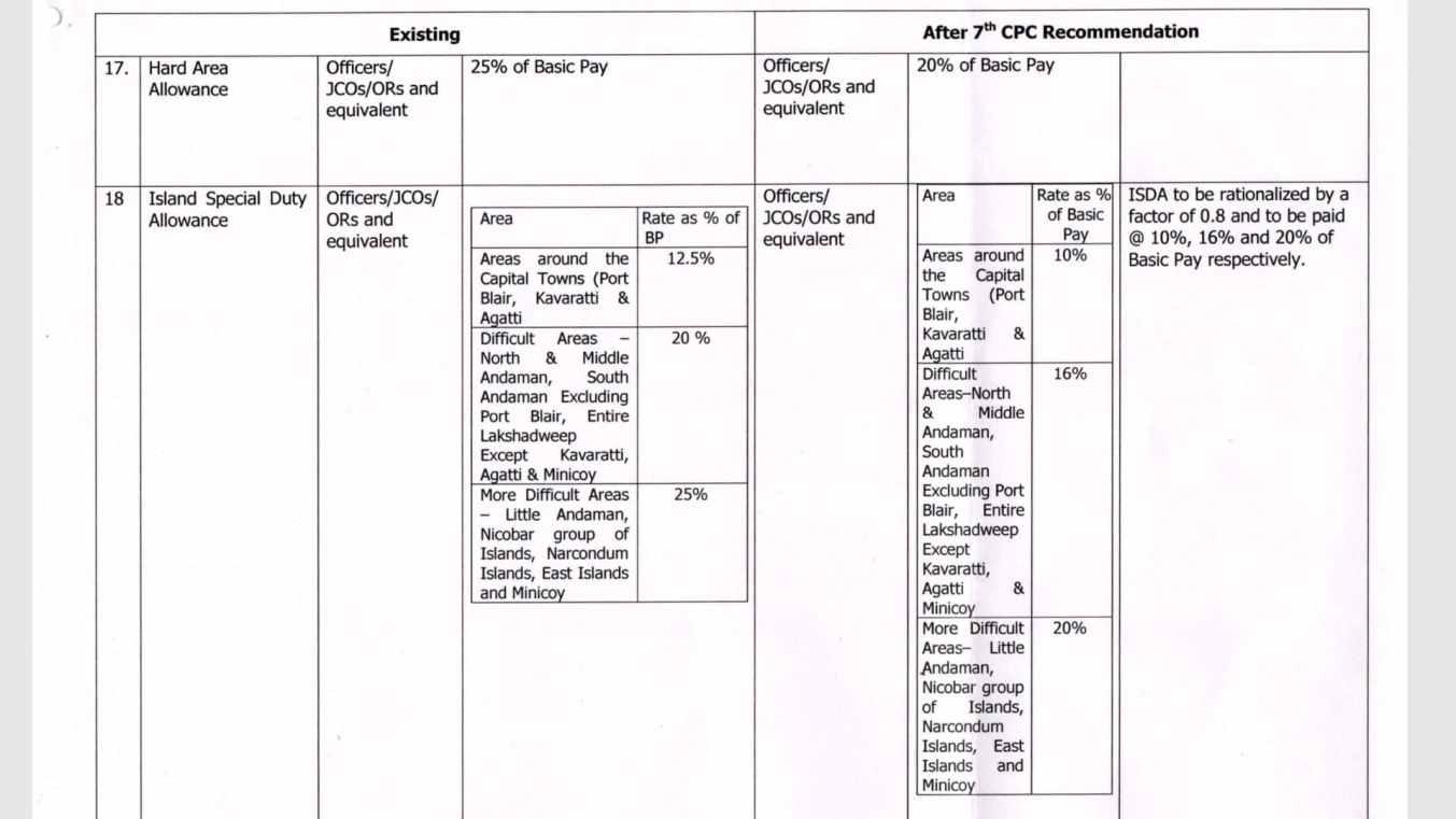 Military allowance