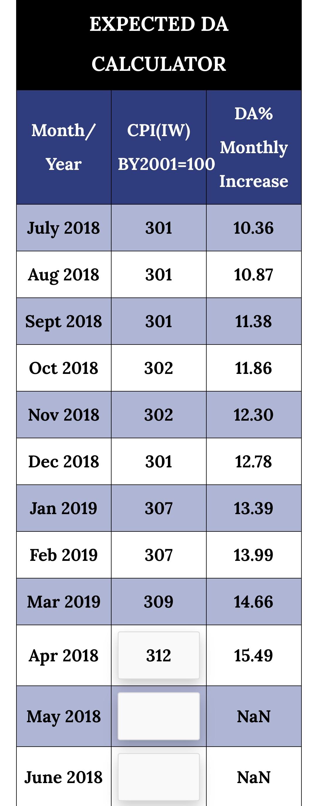 महंगाई भत्ता जुलाई 2019