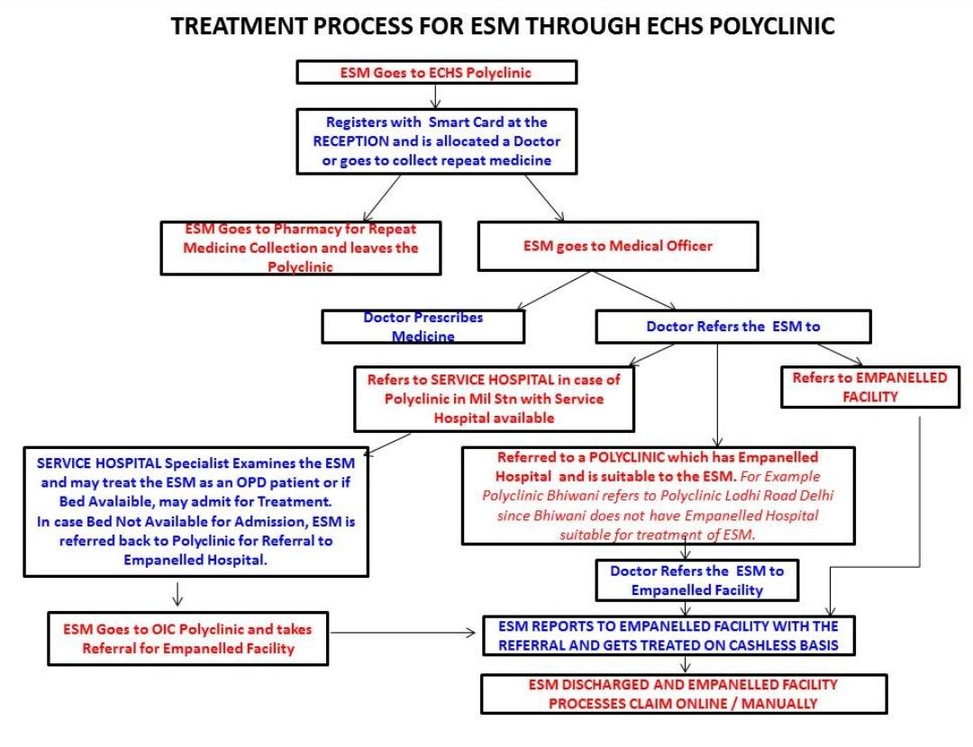ECHS treatment procedure