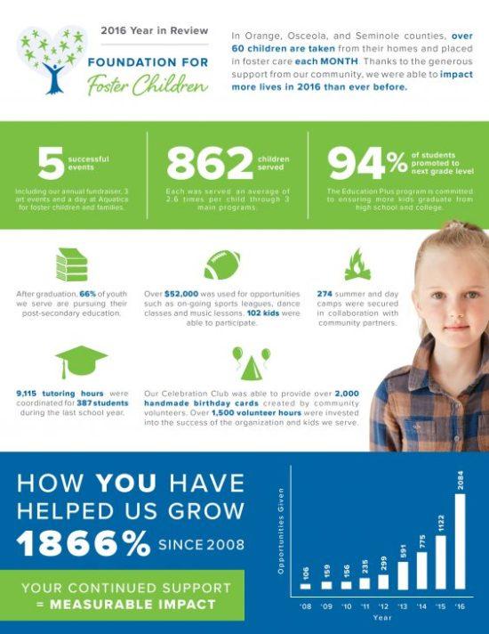 Child donation