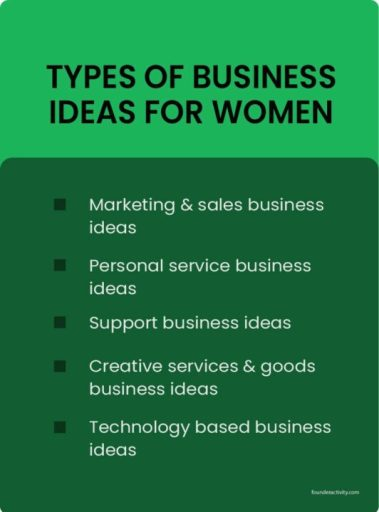 Types of business ideas for Women Marketing & sales business ideas Personal service business ideas Support business ideas Creative services & goods business ideas Technology based business ideas infographic