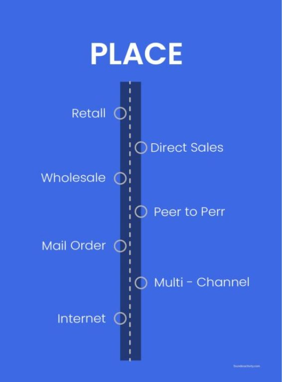 place retall direct sales wholesale peer to perr mail order multi channel internet infographic How to Create a Marketing Plan 101: Ultimate Guide for New Business Owners