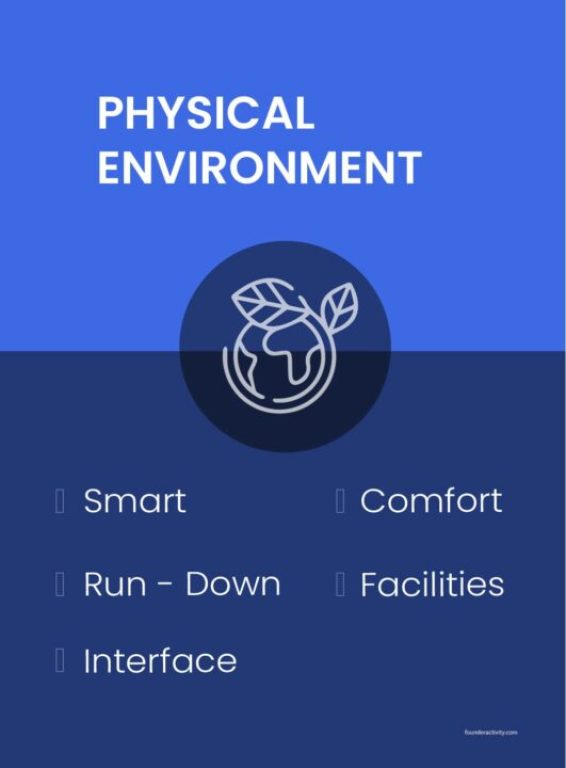 physical environment smart comfort run down facilities interface infographic How to Create a Marketing Plan 101: Ultimate Guide for New Business Owners