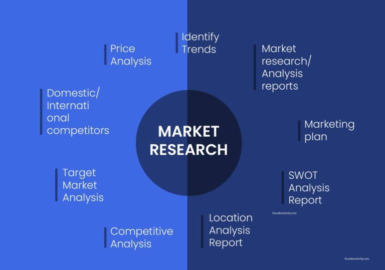 Marketing Research Identify Trends Market research/ Analysis reports Marketing plan SWOT analysis report location analysis report competitive analysis target market analysis domestic international competitors  price analysis infographic How to Create a Marketing Plan 101: Ultimate Guide for New Business Owners
