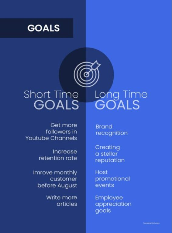 goals short time goals long time goals Get more followers in Youtube Channels Increase retention rate Imrove monthly customer before August Write more articles Brand recognition  Creating  a stellar reputation Host promotional events  Employee appreciation goals How to Create a Marketing Plan 101: Ultimate Guide for New Business Owners
