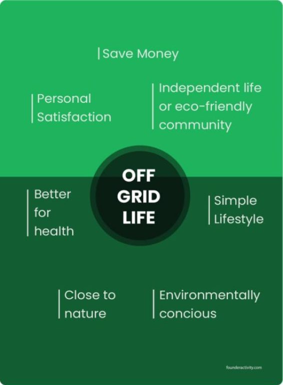 How To Live Off The Grid With No Money | off grid life save money independent life or eco-friendly community simple lifestyle environmentally concious close to nature better for health personal satisfaction save money infographic