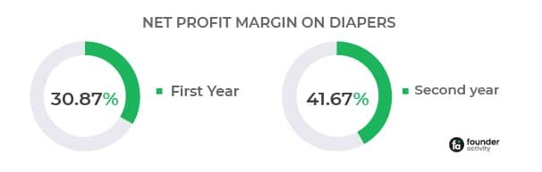 The Profit Margin On Diapers And How to Increase It net profit margin on diapers