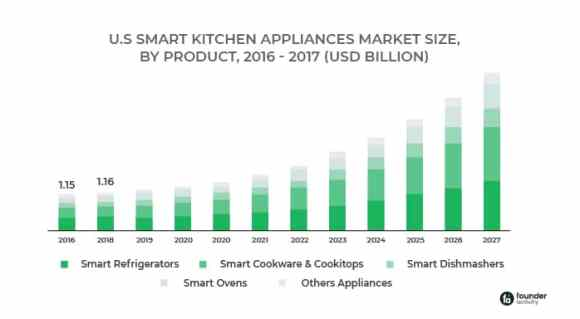 Profit Margin on Kitchen Appliances & How to Increase It How to increase your profit on kitchen appliances