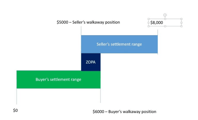 Negotiate like a pro seller's walkaway position