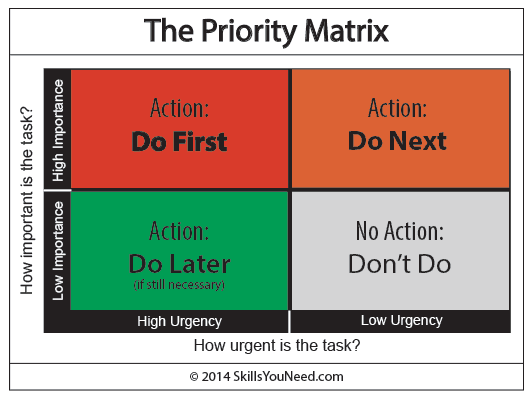 How to Be Your Own Product Manager priority matrix