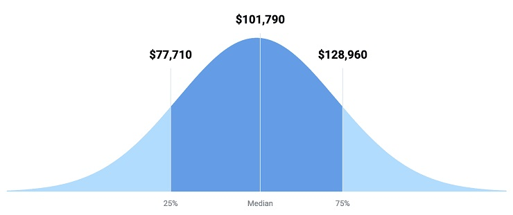 the average yearly salary for a software developer in the United States