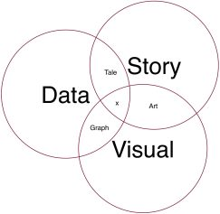 Infographics Data Story Visual - foundship.org