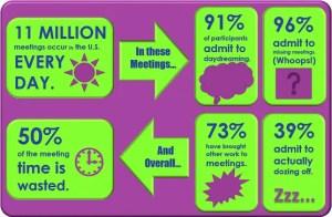Le riunioni sono tempo perso?