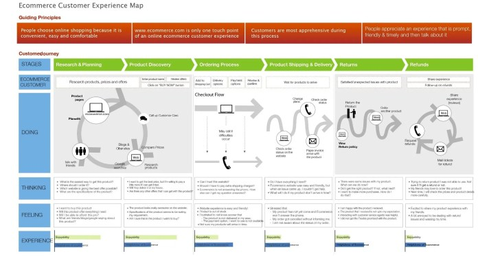 ecommerce customer experience map