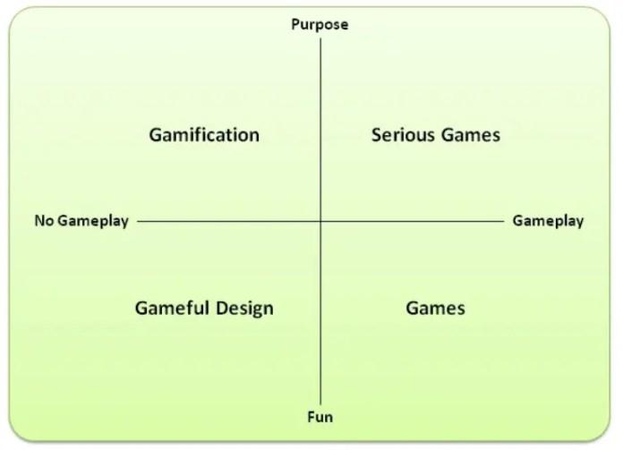 Una definizione di Gamification