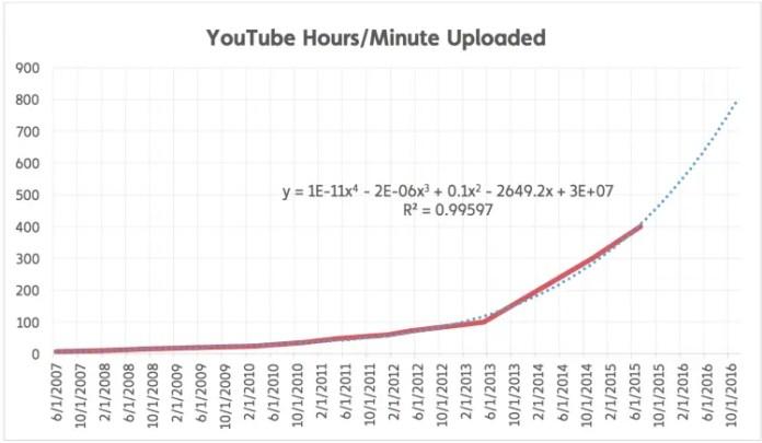 youtube-hours-minute-uploaded-750x436