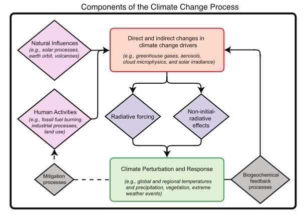 Climate Change Factors