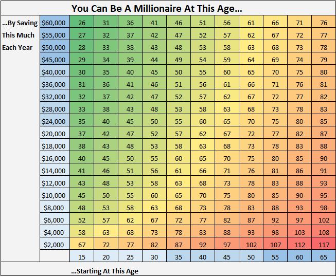 millionDollarAgeGrid