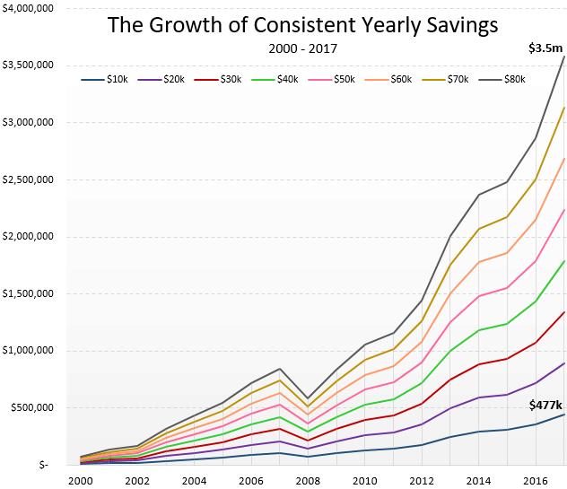 consistentSavings1-3.PNG