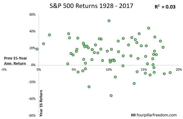 Correlazione con i 15 anni precedenti