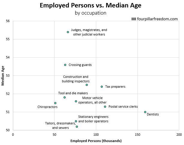 employmentAge3