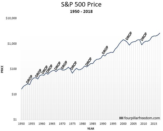 Here's How Long the Stock Market has Historically Taken to