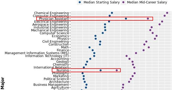 Visualizing Starting and Mid-Career Salaries by