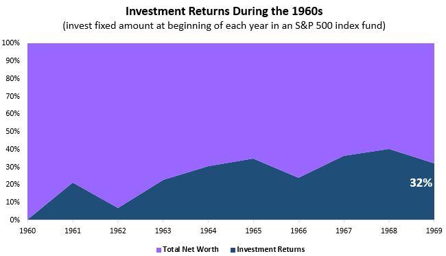 invest1960s