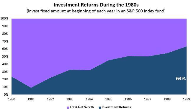 invest1980s