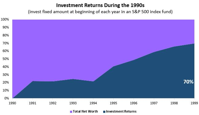 invest1990s