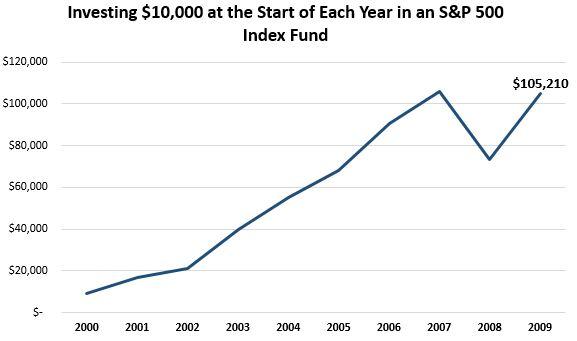 invest2000_2009.JPG