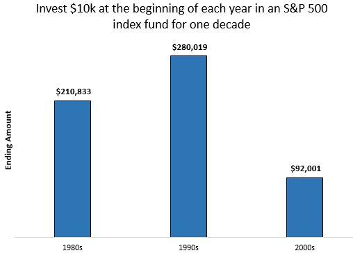 S&P 500 return during different decades