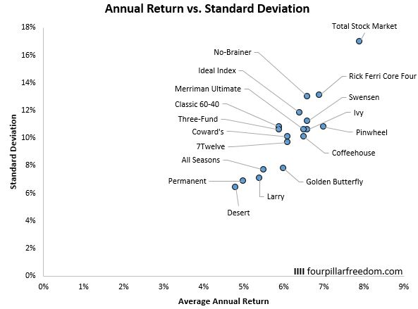 Here's How 18 Different Portfolios Have Performed Since 1970