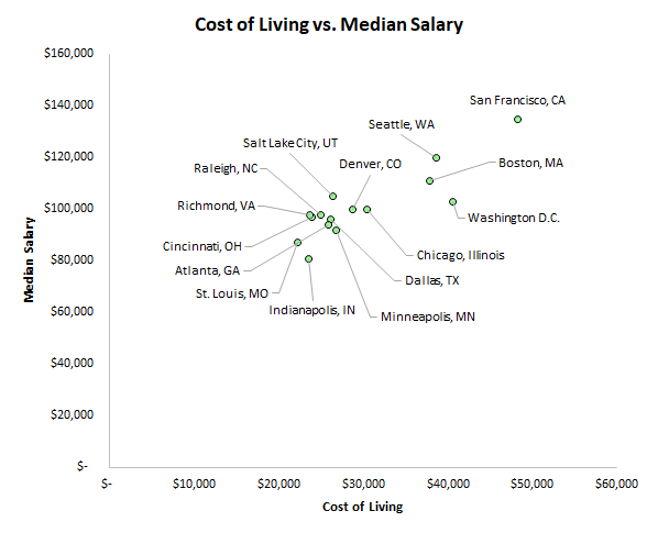 Cost of living vs salary for various cities