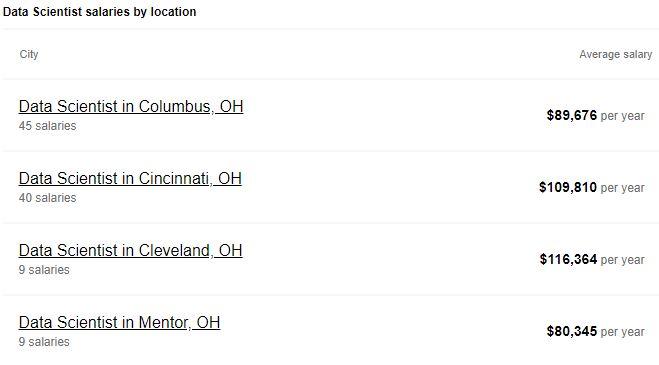 Average data scientist salaries in various cities in Ohio