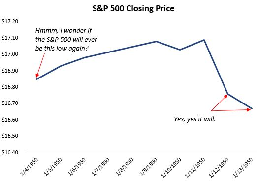 S&P 500 closing price